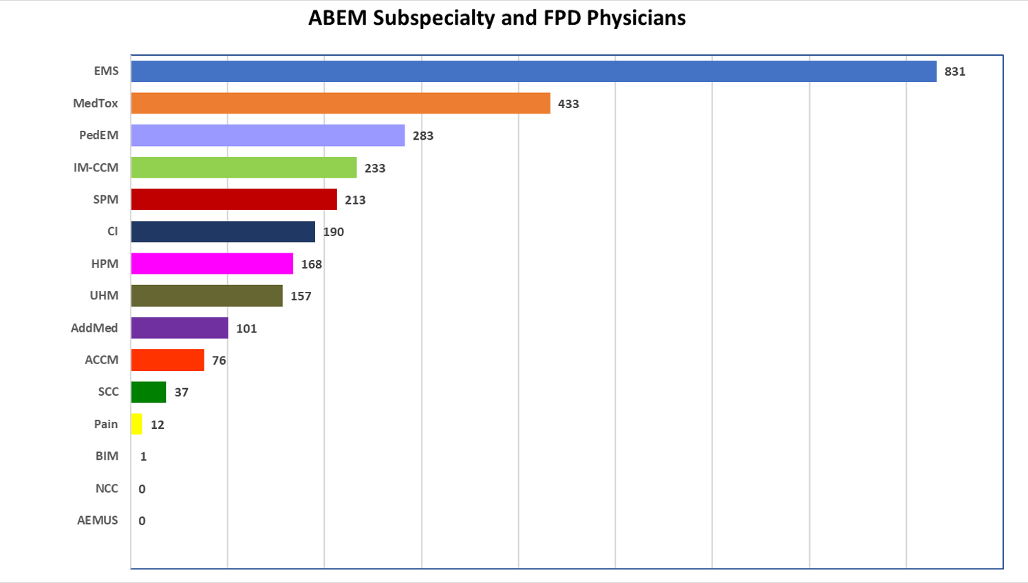 subspecialty chart 3-2020